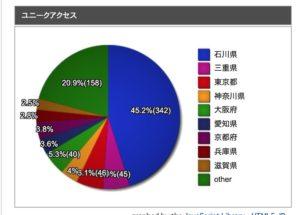 ハニコログに訪れる方の県別割合